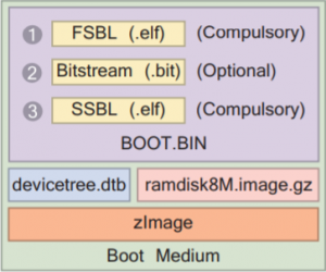 Stages of the Zynq Linux boot process – LogicTronix