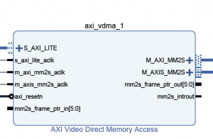 AXI VDMA Resources for Video Processing – LogicTronix